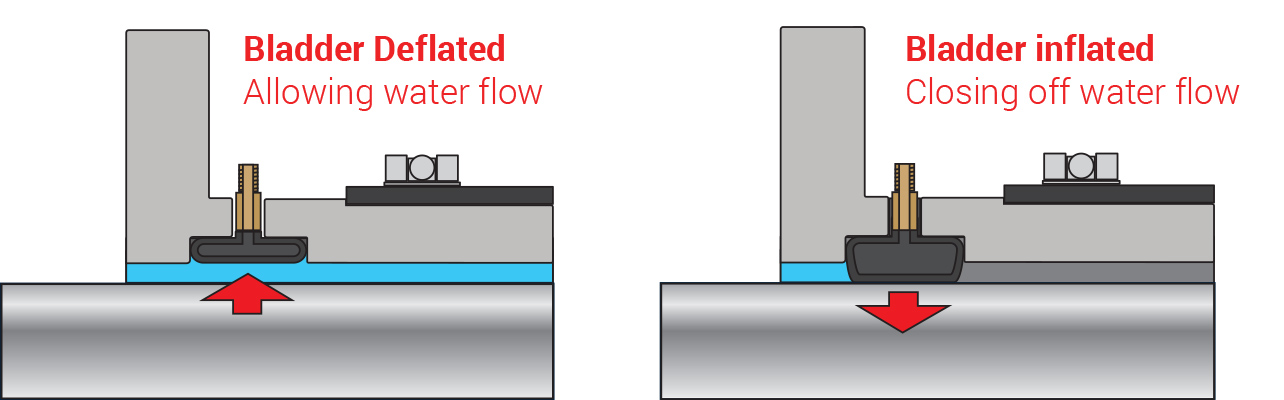 How the PSS Flange and Bladder System works.